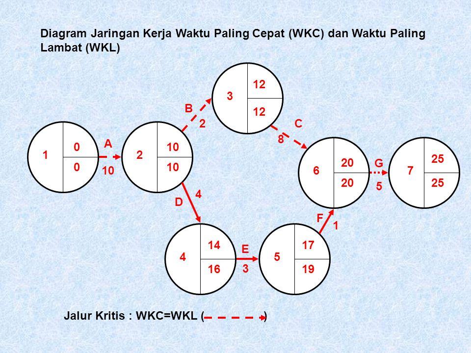 1 0 2 3 45 67 A 10 12 B 2C 8 D 4 1619 E 3 F 1 G 5 2025 Diagram Jaringan Kerja Waktu Paling Cepat (WKC) dan Waktu Paling Lambat (WKL) 010 12 20 25 1714 Jalur Kritis : WKC=WKL ( )