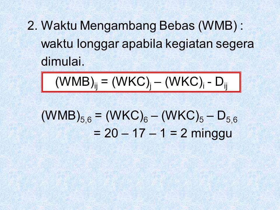 2.Waktu Mengambang Bebas (WMB) : waktu longgar apabila kegiatan segera dimulai.