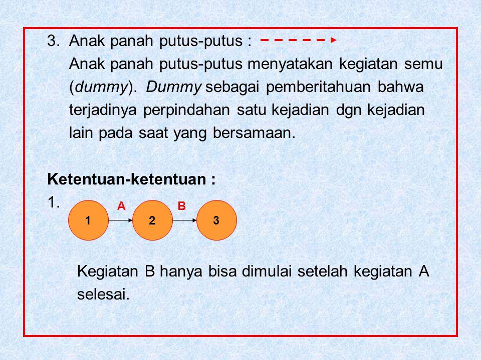 3.Anak panah putus-putus : Anak panah putus-putus menyatakan kegiatan semu (dummy).