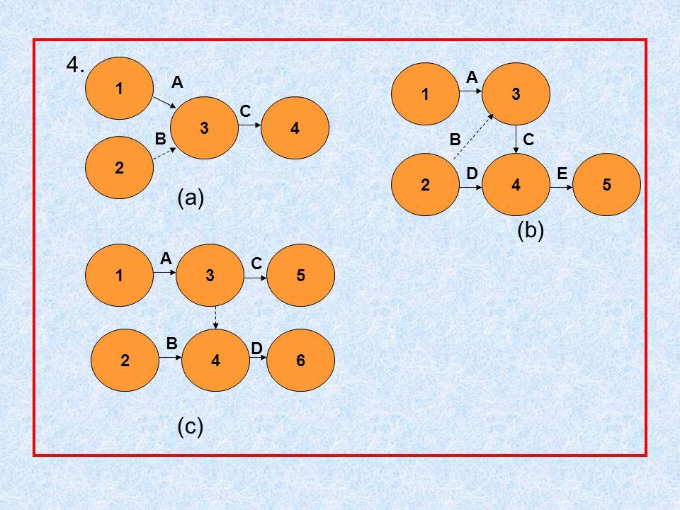 Diagram (a), (b), dan (c) tersebut di atas terdapat dua kejadian yang saling bergantungan tanpa dihubungkan dengan kegiatan, tapi dihubungkan dengan dummy.