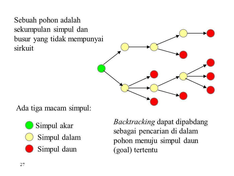 27 Ada tiga macam simpul: Sebuah pohon adalah sekumpulan simpul dan busur yang tidak mempunyai sirkuit Simpul akar Simpul dalam Simpul daun Backtracking dapat dipabdang sebagai pencarian di dalam pohon menuju simpul daun (goal) tertentu