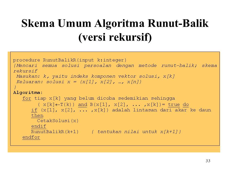 33 Skema Umum Algoritma Runut-Balik (versi rekursif)