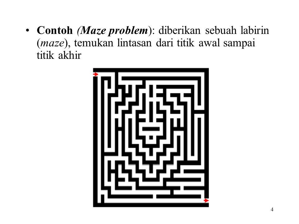 Contoh (Maze problem): diberikan sebuah labirin (maze), temukan lintasan dari titik awal sampai titik akhir 4