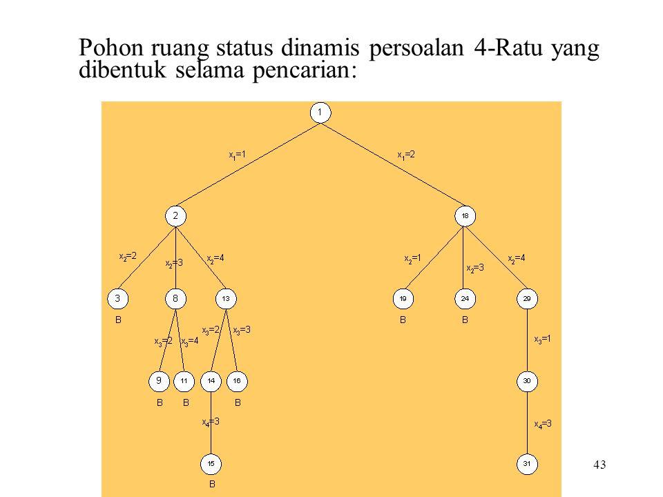 43 Pohon ruang status dinamis persoalan 4-Ratu yang dibentuk selama pencarian: