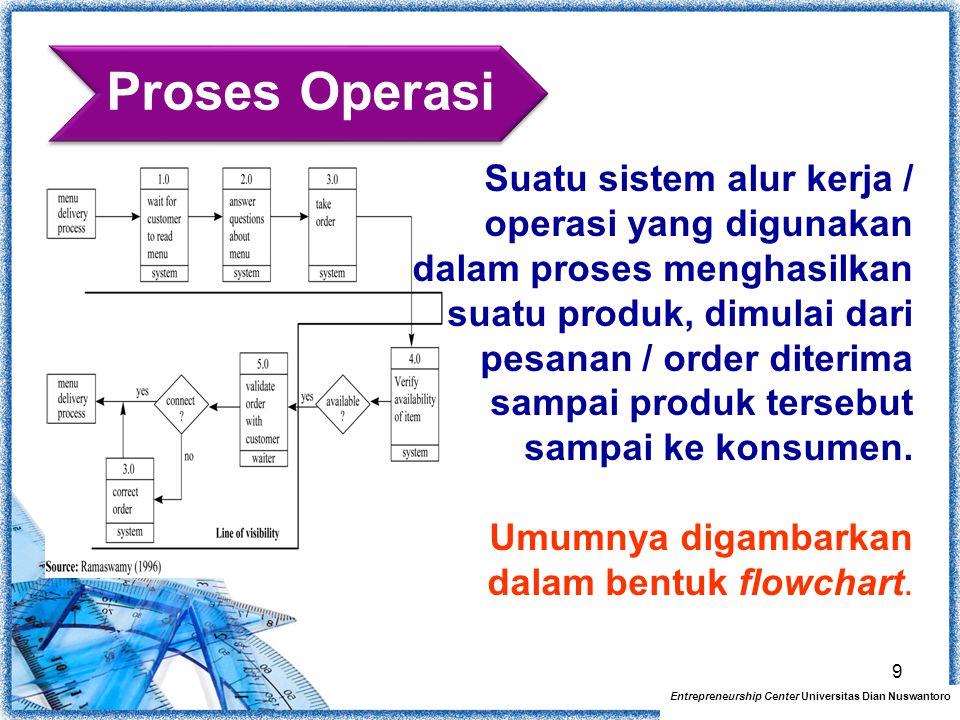 Proses Operasi Entrepreneurship Center Universitas Dian Nuswantoro 9 Suatu sistem alur kerja / operasi yang digunakan dalam proses menghasilkan suatu