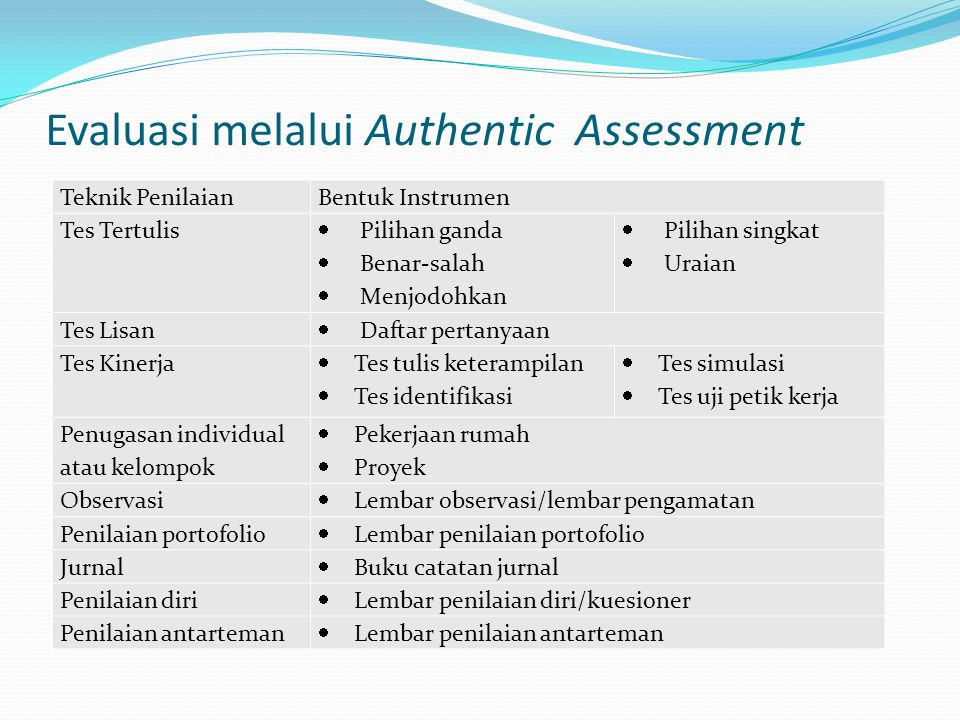 Evaluasi melalui Authentic Assessment Teknik PenilaianBentuk Instrumen Tes Tertulis  Pilihan ganda  Benar-salah  Menjodohkan  Pilihan singkat  Ur