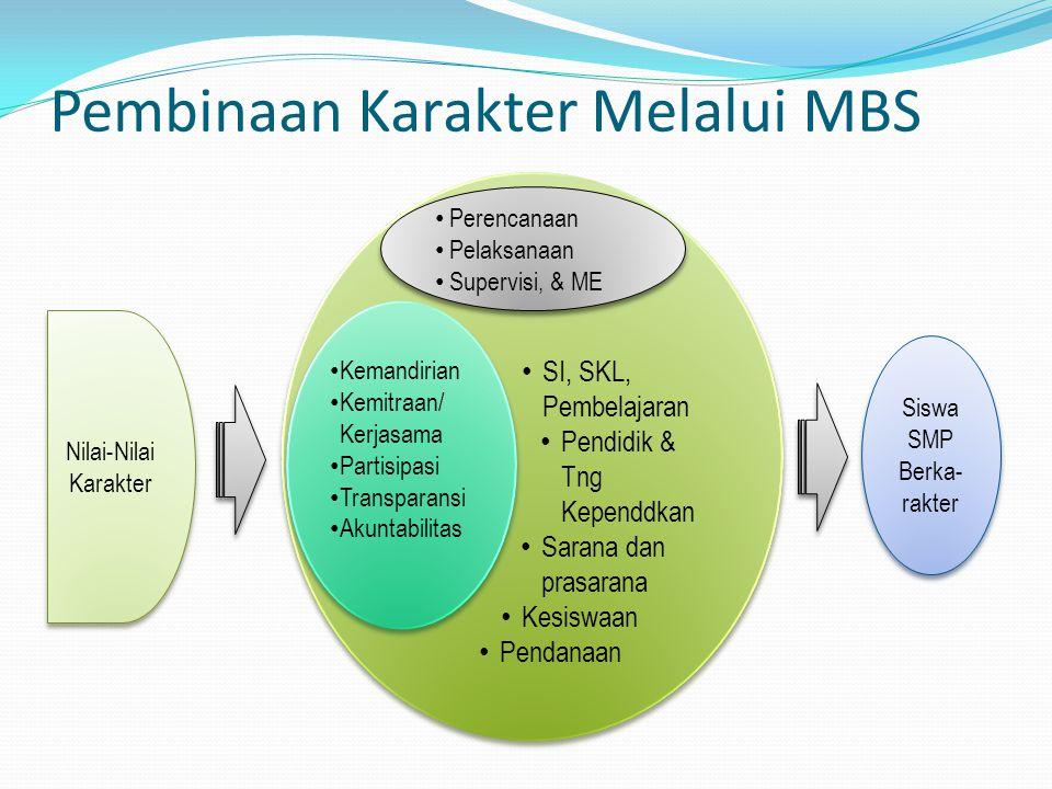 Pembinaan Karakter Melalui MBS Perencanaan Pelaksanaan. SI, SKL, Pembelajaran Pendidik & Tng Kependdkan Sarana dan prasarana Kesiswaan Pendanaan Peren