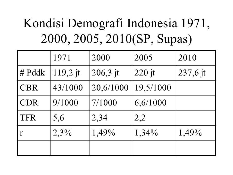 Kondisi Demografi Indonesia 1971, 2000, 2005, 2010(SP, Supas) 1971200020052010 # Pddk119,2 jt206,3 jt220 jt237,6 jt CBR43/100020,6/100019,5/1000 CDR9/