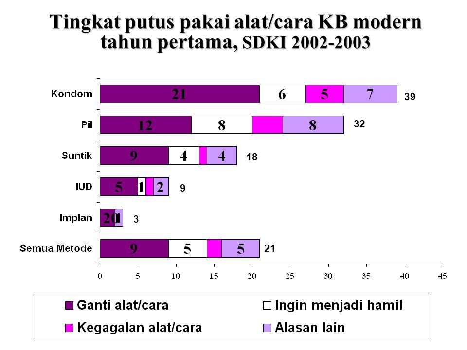 Tingkat putus pakai alat/cara KB modern tahun pertama, SDKI 2002-2003 32 39 18 3 9 21