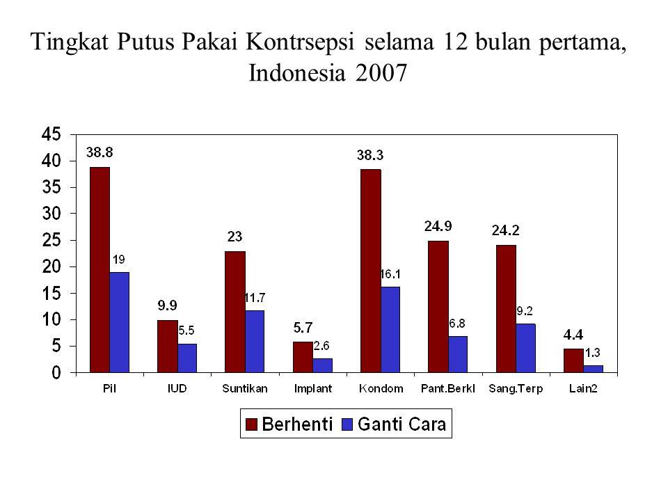 Tingkat Putus Pakai Kontrsepsi selama 12 bulan pertama, Indonesia 2007