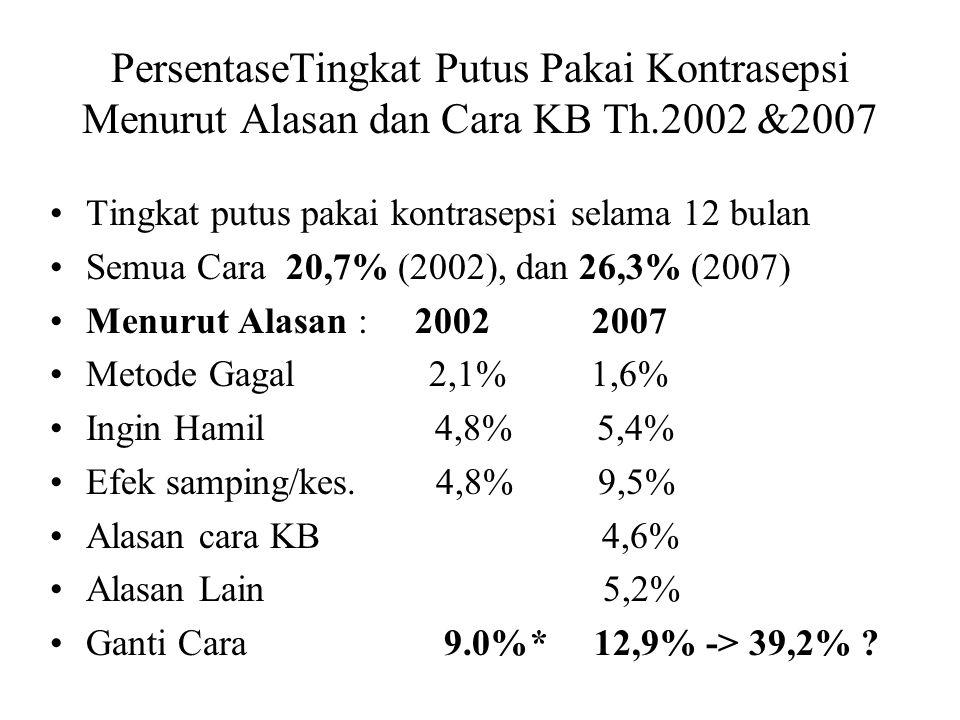 PersentaseTingkat Putus Pakai Kontrasepsi Menurut Alasan dan Cara KB Th.2002 &2007 Tingkat putus pakai kontrasepsi selama 12 bulan Semua Cara 20,7% (2