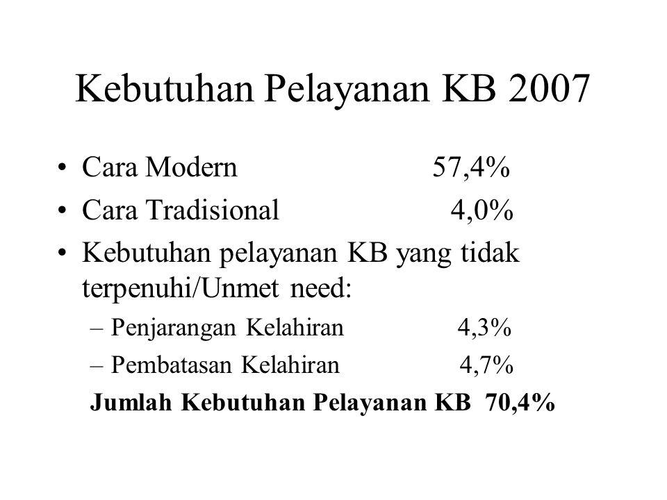 Kebutuhan Pelayanan KB 2007 Cara Modern 57,4% Cara Tradisional 4,0% Kebutuhan pelayanan KB yang tidak terpenuhi/Unmet need: –Penjarangan Kelahiran 4,3
