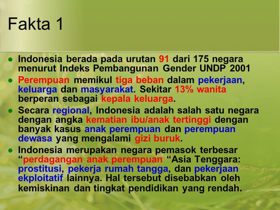 Fakta 1 Indonesia berada pada urutan 91 dari 175 negara menurut Indeks Pembangunan Gender UNDP 2001 Perempuan memikul tiga beban dalam pekerjaan, kelu