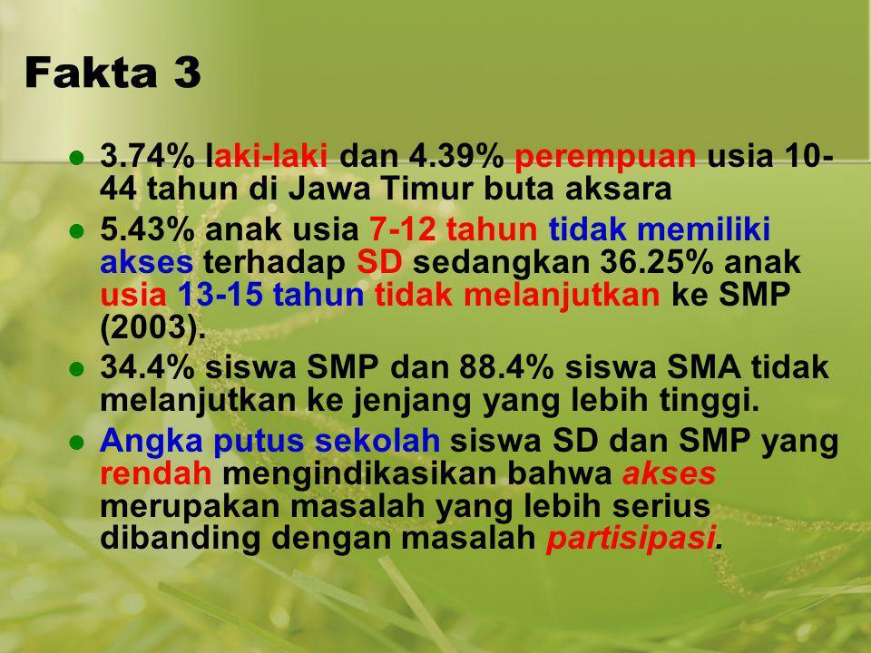 Fakta 3 3.74% laki-laki dan 4.39% perempuan usia 10- 44 tahun di Jawa Timur buta aksara 5.43% anak usia 7-12 tahun tidak memiliki akses terhadap SD se