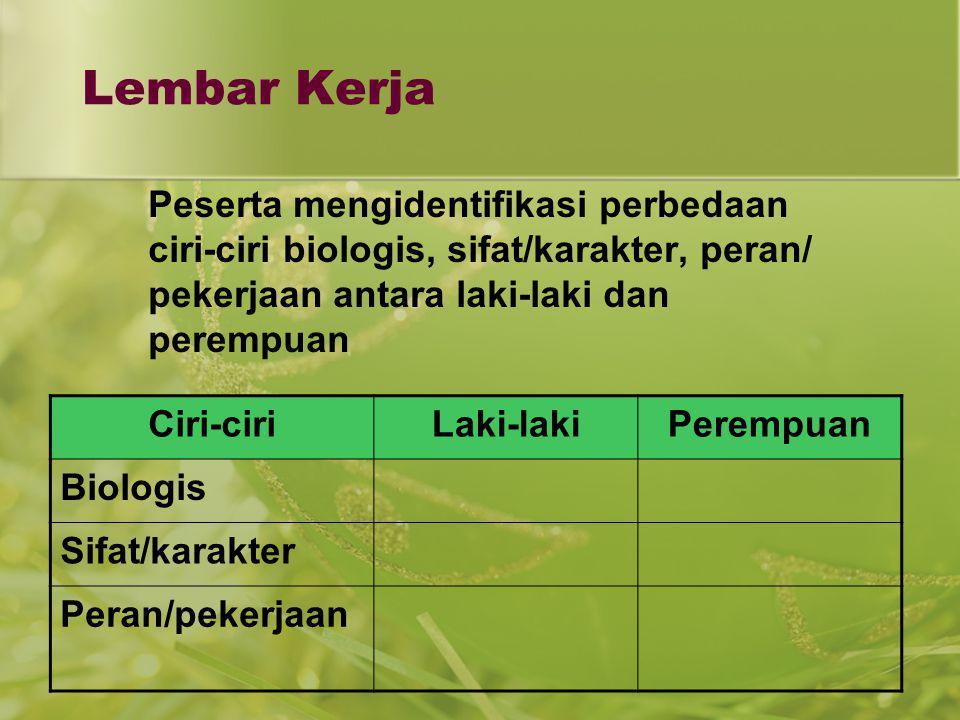 Lembar Kerja Peserta mengidentifikasi perbedaan ciri-ciri biologis, sifat/karakter, peran/ pekerjaan antara laki-laki dan perempuan Ciri-ciriLaki-laki