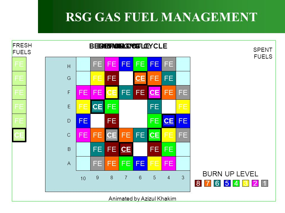 Animated by Azizul Khakim BEGINNING OF CYCLE RSG GAS FUEL MANAGEMENT 9876543 10 A B C D E F G H FE CE FE CE FE CE FE CE FE CE FE CE FRESH FUELS SPENT FUELS END OF CYCLEREFUELING … 8765432 BURN UP LEVEL CE 1