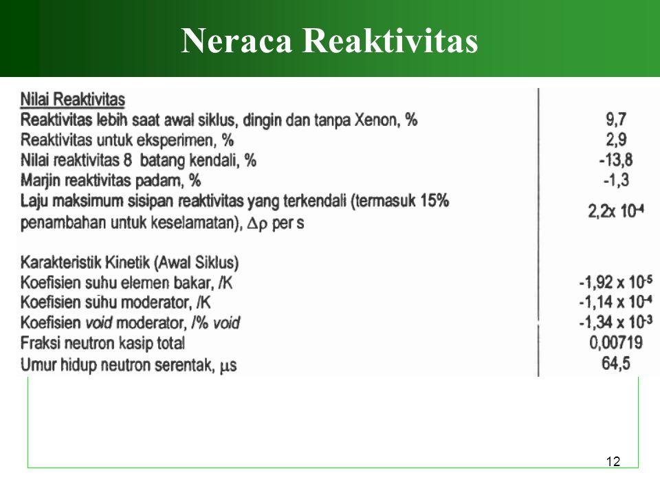 12 Neraca Reaktivitas