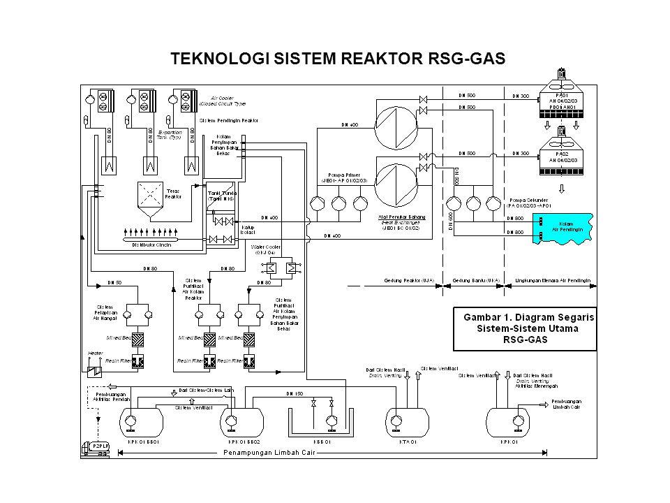 TEKNOLOGI SISTEM REAKTOR RSG-GAS