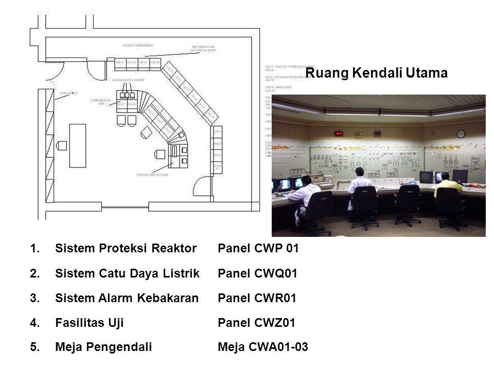 1.Sistem Proteksi ReaktorPanel CWP 01 2.Sistem Catu Daya ListrikPanel CWQ01 3.Sistem Alarm KebakaranPanel CWR01 4.Fasilitas UjiPanel CWZ01 5.Meja Peng