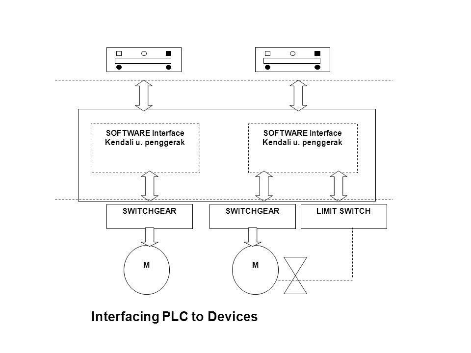 SOFTWARE Interface Kendali u. penggerak SWITCHGEAR LIMIT SWITCH MM Interfacing PLC to Devices