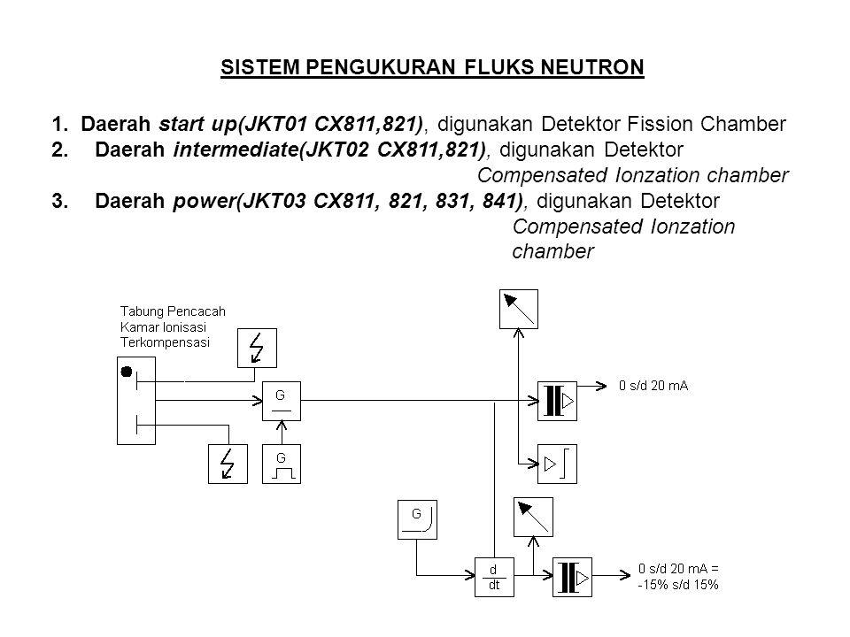 SISTEM PENGUKURAN FLUKS NEUTRON 1. Daerah start up(JKT01 CX811,821), digunakan Detektor Fission Chamber 2. Daerah intermediate(JKT02 CX811,821), digun