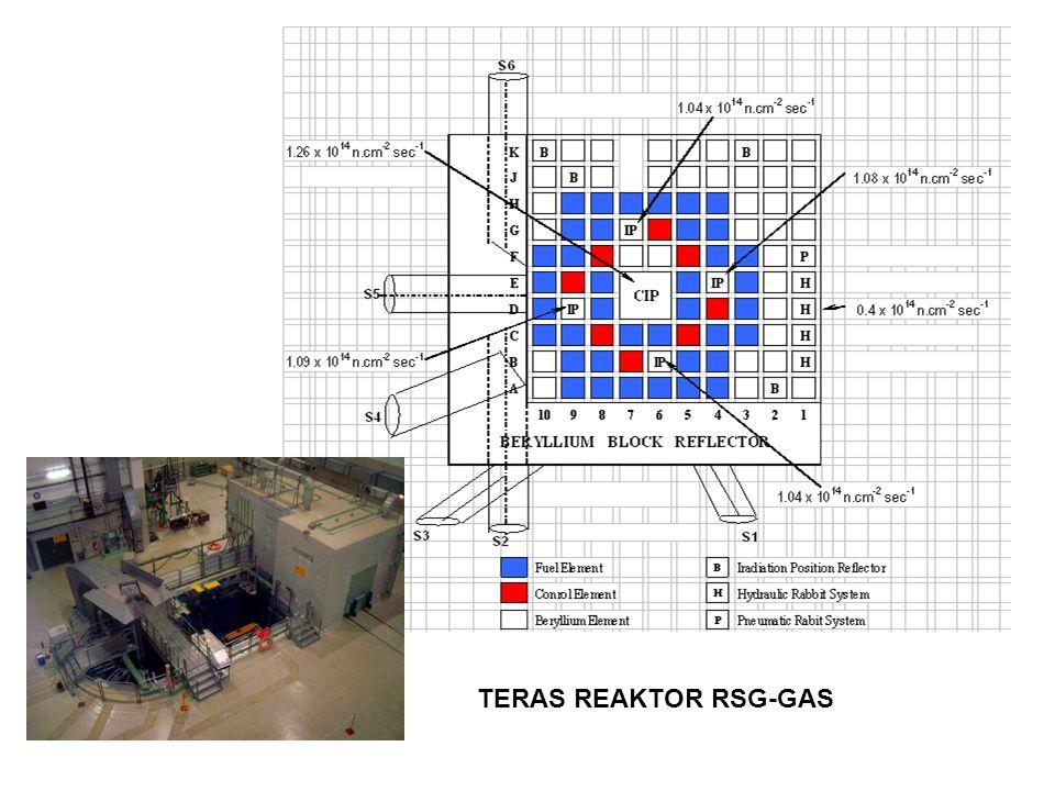 BahanBentuk Golongan IIIIII c 1.Plutonium a Tidak teriradiasi b  2 kg500 g  Pu  2 kg15 g  Pu  500 g 2.Uranium- 235 Tidak teriradiasi b - Uranium diperkaya  20 % U235 - Uranium diperkaya antara 10 % - 20 %U-235 - Uranium diperkaya di atas Uranium Alam, tetapi kurang dari 10 % U-235  5 kg - 1 kg  U-235  5 kg  10 kg - 15 g  U-235  1 kg 1 kg  U-235  10 kg  10 kg 3.Uranium- 233 Tidak teriradiasi b  2 kg500 g  U-235  2 kg 15 g  U-233  500 g 4.Bahan bakar teriradiasi -Uranium Alam atau Uranium Deplesi, thorium atan bahan bakar pengkayaan rendah (kurang dari 10 % bahan dapat belah) d/e Penggolongan Bahan Nuklir