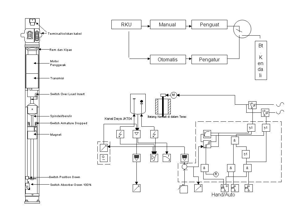 RKUManual Otomatis Penguat Pengatur Bt. K en da li