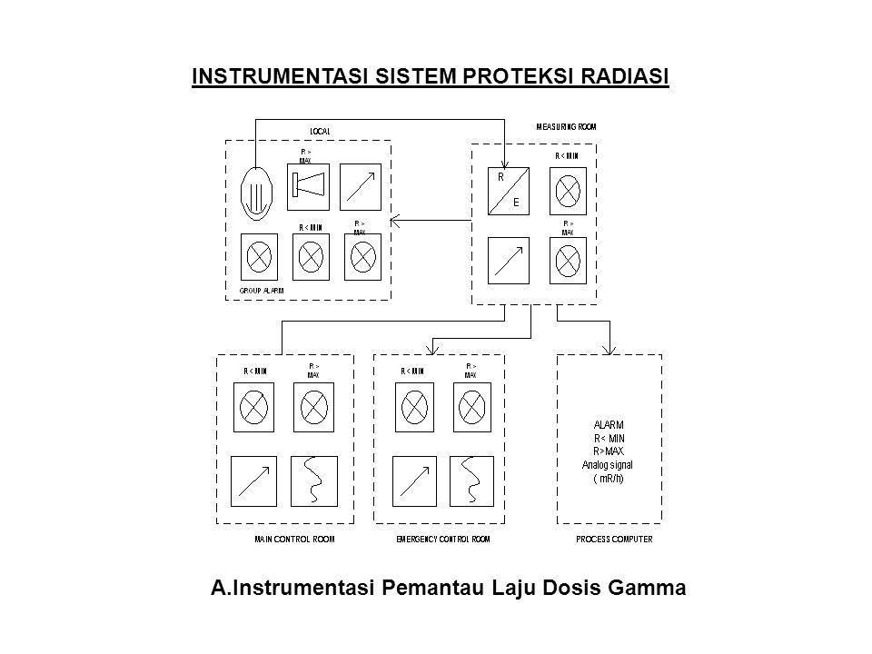 INSTRUMENTASI SISTEM PROTEKSI RADIASI A.Instrumentasi Pemantau Laju Dosis Gamma