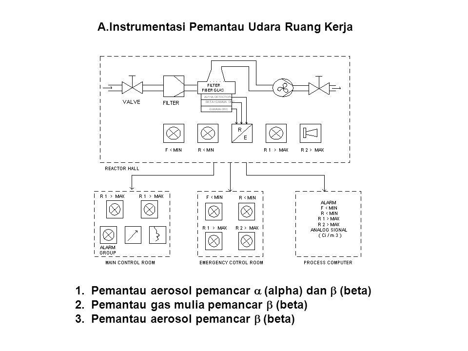 A.Instrumentasi Pemantau Udara Ruang Kerja 1. Pemantau aerosol pemancar  (alpha) dan  (beta) 2. Pemantau gas mulia pemancar  (beta) 3. Pemantau aer