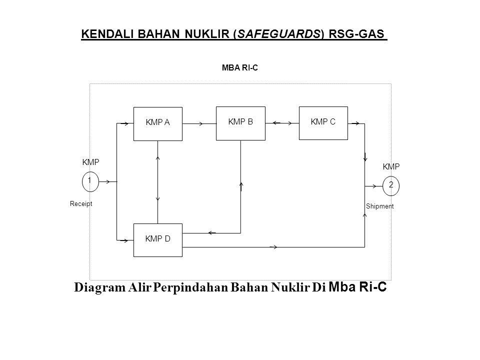 KENDALI BAHAN NUKLIR (SAFEGUARDS) RSG-GAS KMP A KMP D KMP C KMP B Receipt Shipment 2 1 KMP Diagram Alir Perpindahan Bahan Nuklir Di Mba Ri-C MBA RI-C