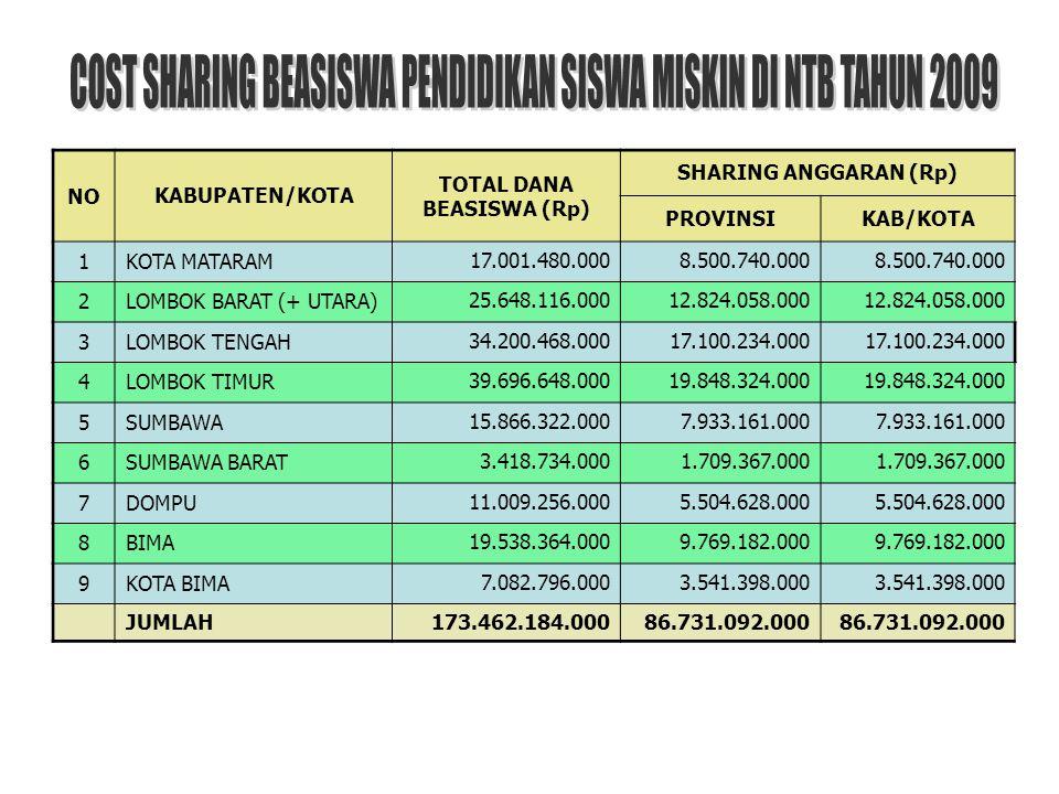 NO KABUPATEN/KOTA TOTAL DANA BEASISWA (Rp) SHARING ANGGARAN (Rp) PROVINSIKAB/KOTA 1 KOTA MATARAM 17.001.480.000 8.500.740.000 2LOMBOK BARAT (+ UTARA)