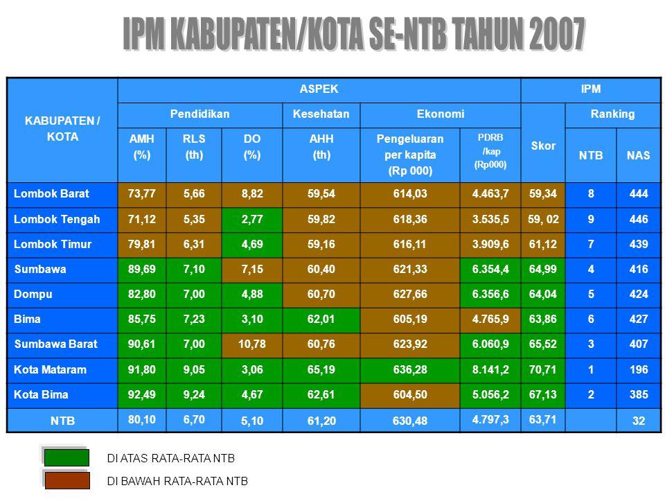 KABUPATEN/ KOTA PENDUDUK (Jiwa) PARAMETER PENDUK MISKIN (%) DESA TER- TINGGAL DESA MAPAN DESA SIAGA* RASIO ELEKTRI FIKASI (%) CAKUPAN AIR BERSIH (%) PREVALENSI GIZI BURUK (%) DESA MANDIRI ENERGI Lombok Barat / KLU 796.10728,972186180,243,112/1 Lombok Tengah 831.286 25,74586465,872,465 Lombok Timur 1.056.312 25,67105973,692,704 Sumbawa 406.888 28,7813299215,4059,352,183 Dompu 208.867 28,571173776,274,972 Bima 412.504 25,12221710814,6661,693,992 Sumbawa Barat 97.013 28,63472969,332,621 Kota Mataram 356.141 9,67-33069,9488,521,51- Kota Bima 127.373 11,85-32065,705,09- NTB 4.292.491 24,997310250047,0071,243,1820 Keterangan: Jumlah Desa/Kelurahan se NTB: 911 * Desa Siaga (kondisi tahun 2009)