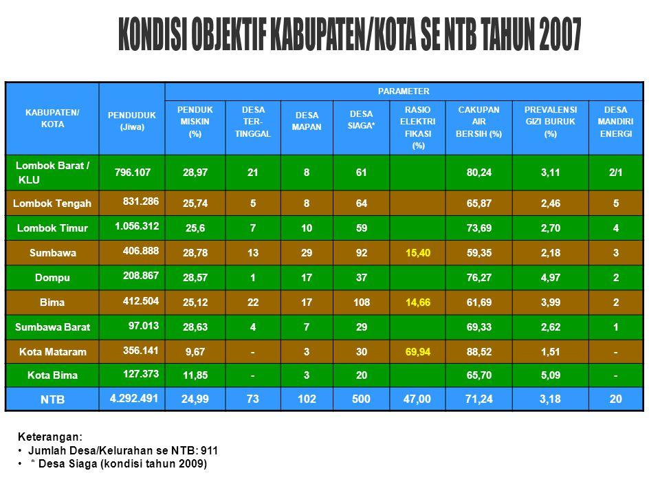 KABUPATEN/ KOTA PENDUDUK (Jiwa) PARAMETER PENDUK MISKIN (%) DESA TER- TINGGAL DESA MAPAN DESA SIAGA* RASIO ELEKTRI FIKASI (%) CAKUPAN AIR BERSIH (%) P