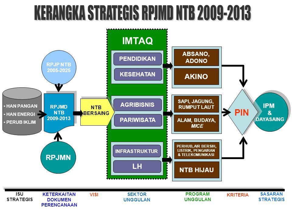 2010-2011 2009 PERWUJUDAN NTB BERSAING MEMBUDAYANYA KEHIDUPAN MASYARAKAT RELIGIUS MENINGKATNYA IPM (PERINGKAT PAPAN TENGAH NASIONAL) TERWUJUDNYA DAYASAING MASYARAKAT & DAERAH TERLEMBAGANYA KEMITRAAN PEMERINTAH, SWASTA & MASYARAKAT PERCEPATAN PENCAPAIAN KESRA TERSEDIANYA JAMINAN PELAYANAN PENDIDIKAN & KESEHATAN BAGI MASKIN AKTUALISASI PERAN PEREMPUAN & PERLINDUNGAN ANAK TERSEDIANYA KESEMPATAN KERJA MENINGKATNYA PENDAPATAN MASYARAKAT BERKEMBANGNYA USAHA EKONOMI PRODUKTIF/KREATIF BERKEMBANGNYA INVESTASI TERBUKANYA AKSESIBILITAS WILAYAH & KETERSEDIAAN INFRASTRUKTUR ORIENTASI & KONSOLIDASI MENGUATNYA NILAI-NILAI IMTAQ MENGUATNYA KOORDINASI ANTAR LINGKUP PEMERINTAHAN TERTATANYA KELEMBAGAAN & SDM TERBENTUKNYA REGULASI SPASIAL & NON SPASIAL BERKEMBANGNYA POTENSI EKONOMI LOKAL & KERJASAMA REGIONAL 2012-2013