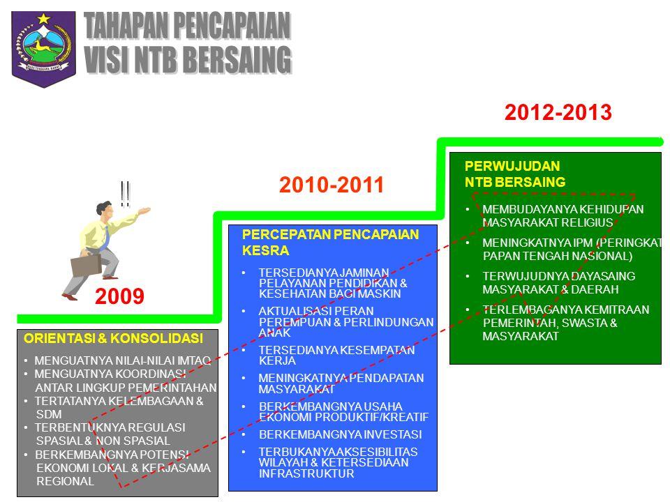 2010-2011 2009 PERWUJUDAN NTB BERSAING MEMBUDAYANYA KEHIDUPAN MASYARAKAT RELIGIUS MENINGKATNYA IPM (PERINGKAT PAPAN TENGAH NASIONAL) TERWUJUDNYA DAYAS