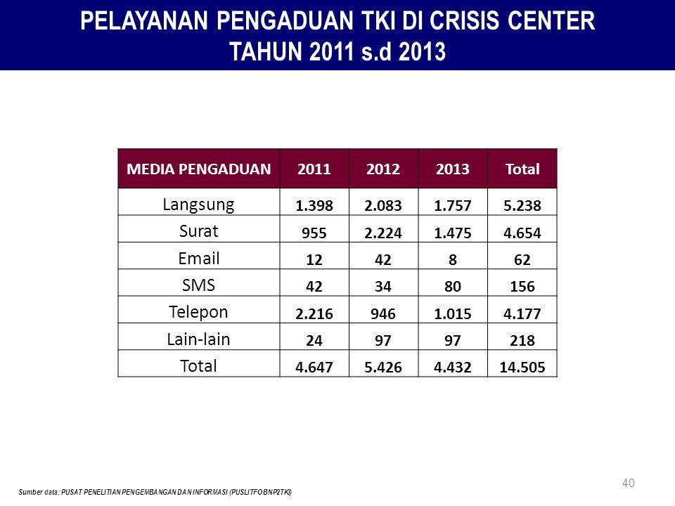40 PELAYANAN PENGADUAN TKI DI CRISIS CENTER TAHUN 2011 s.d 2013 Sumber data: PUSAT PENELITIAN PENGEMBANGAN DAN INFORMASI (PUSLITFO BNP2TKI) MEDIA PENG