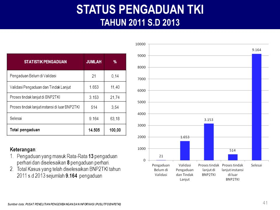 STATUS PENGADUAN TKI TAHUN 2011 S.D 2013 STATISTIK PENGADUANJUMLAH% Pengaduan Belum di Validasi 210,14 Validasi Pengaduan dan Tindak Lanjut 1.65311,40