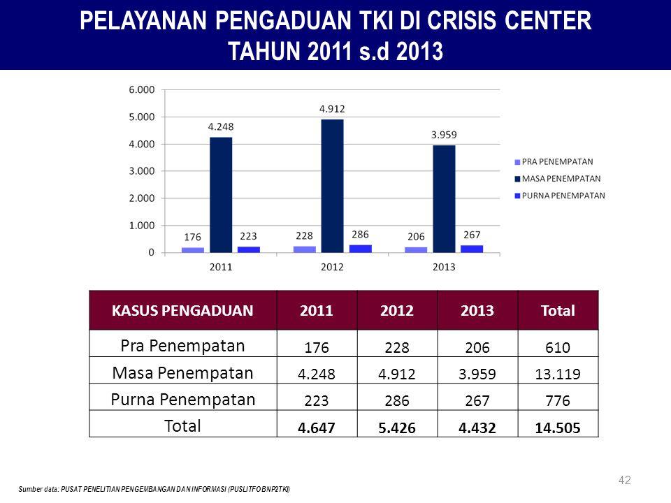 42 PELAYANAN PENGADUAN TKI DI CRISIS CENTER TAHUN 2011 s.d 2013 Sumber data: PUSAT PENELITIAN PENGEMBANGAN DAN INFORMASI (PUSLITFO BNP2TKI) KASUS PENG