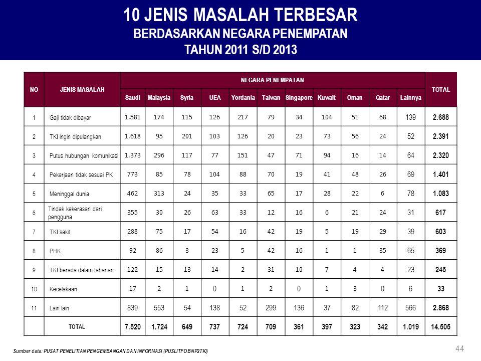 10 JENIS MASALAH TERBESAR BERDASARKAN NEGARA PENEMPATAN TAHUN 2011 S/D 2013 Sumber data: PUSAT PENELITIAN PENGEMBANGAN DAN INFORMASI (PUSLITFO BNP2TKI
