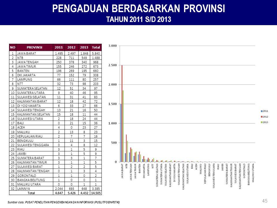 PENGADUAN BERDASARKAN PROVINSI TAHUN 2011 S/D 2013 Sumber data: PUSAT PENELITIAN PENGEMBANGAN DAN INFORMASI (PUSLITFO BNP2TKI) 45 NOPROVINSI2011201220