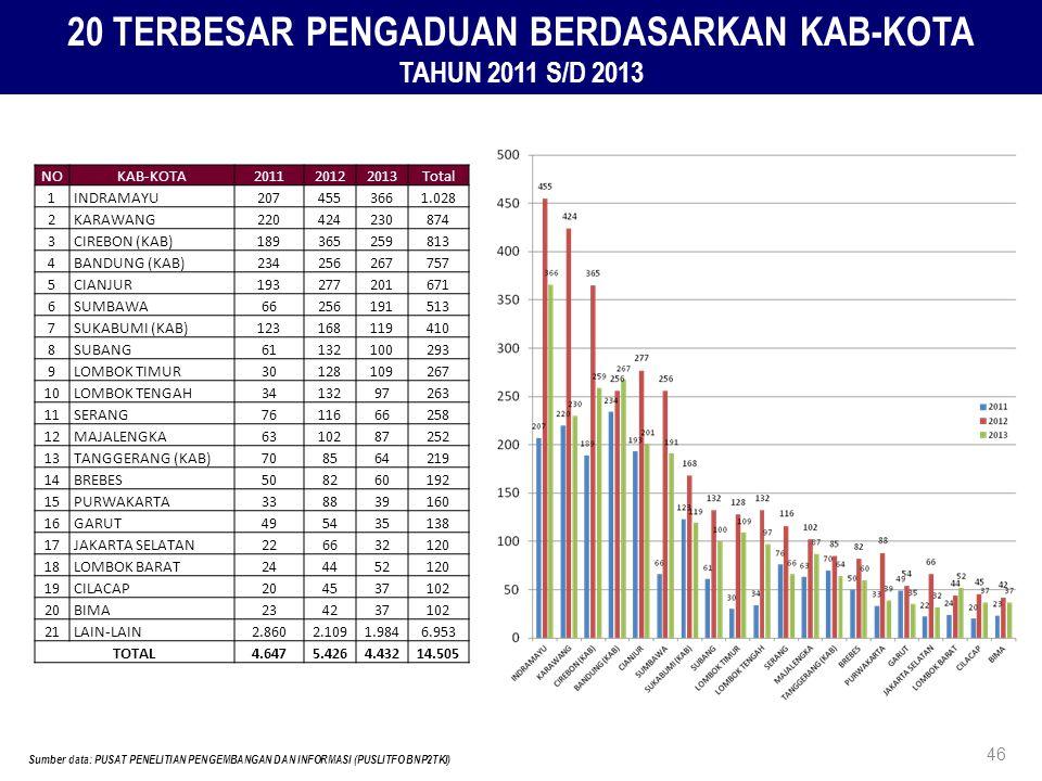 20 TERBESAR PENGADUAN BERDASARKAN KAB-KOTA TAHUN 2011 S/D 2013 Sumber data: PUSAT PENELITIAN PENGEMBANGAN DAN INFORMASI (PUSLITFO BNP2TKI) 46 NOKAB-KO