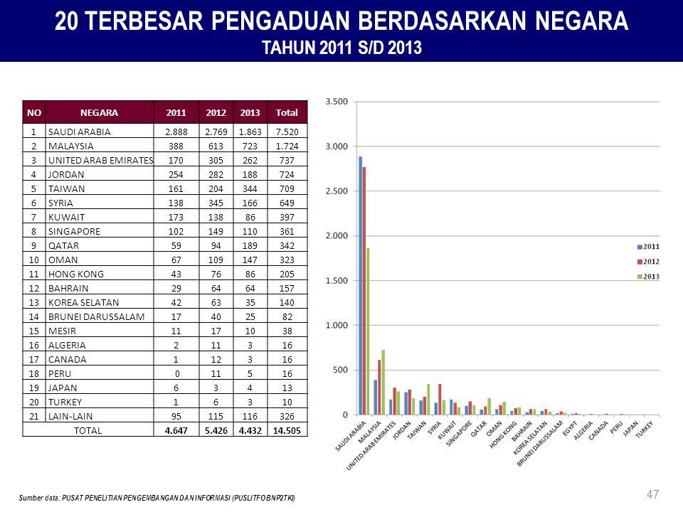 20 TERBESAR PENGADUAN BERDASARKAN NEGARA TAHUN 2011 S/D 2013 Sumber data: PUSAT PENELITIAN PENGEMBANGAN DAN INFORMASI (PUSLITFO BNP2TKI) 47 NONEGARA20