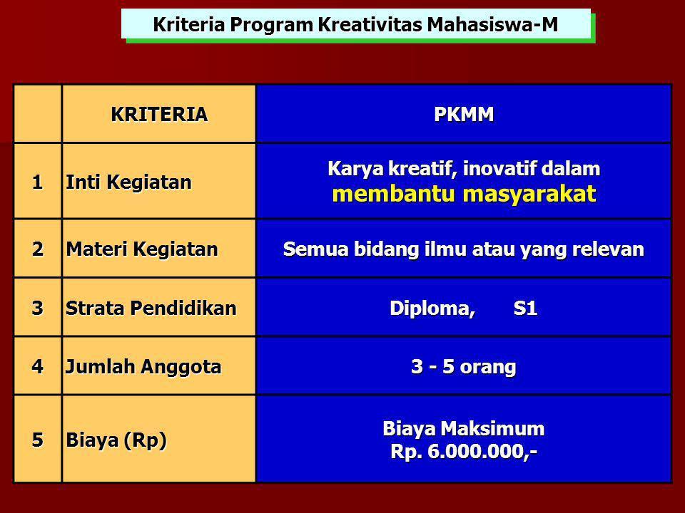 KRITERIA PKMM 1 Inti Kegiatan Karya kreatif, inovatif dalam membantu masyarakat 2 Materi Kegiatan Semua bidang ilmu atau yang relevan 3 Strata Pendidikan Diploma, S1 4 Jumlah Anggota 3 - 5 orang 5 Biaya (Rp) Biaya Maksimum Rp.