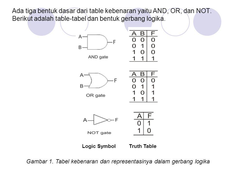Ada tiga bentuk dasar dari table kebenaran yaitu AND, OR, dan NOT. Berikut adalah table-tabel dan bentuk gerbang logika. Logic Symbol Truth Table Gamb
