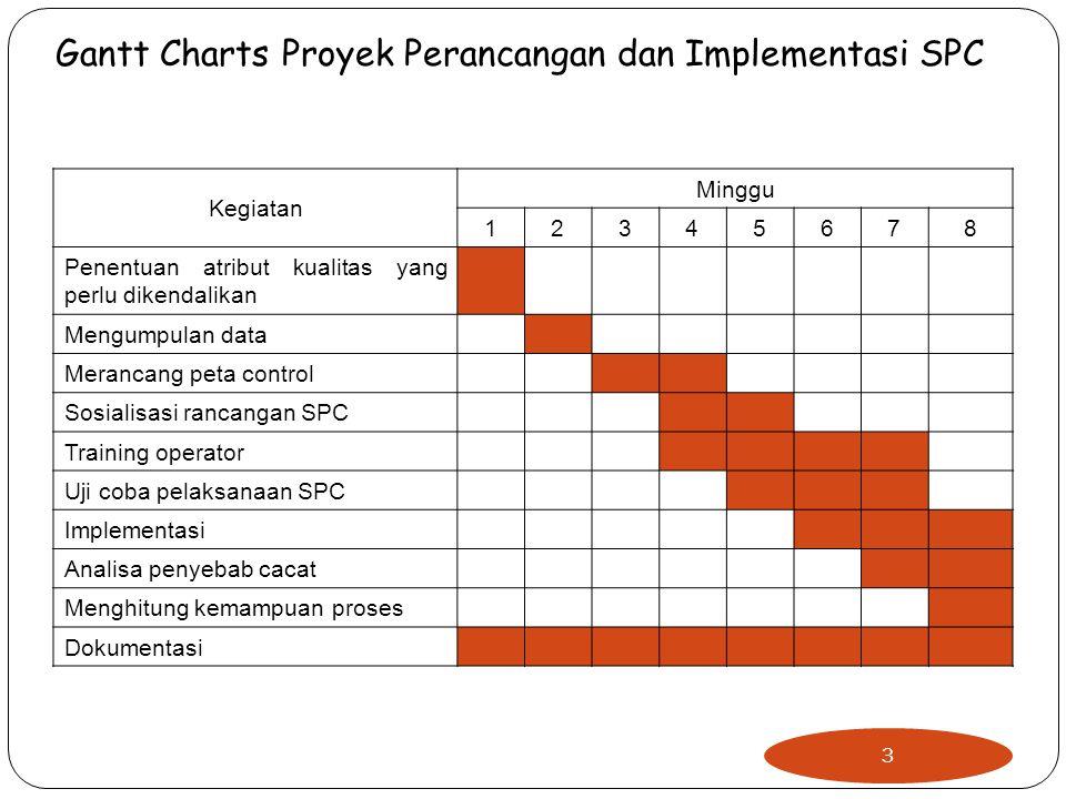 Gantt Charts tidak bisa secara eksplisit menunjukkan : Keterkaitan antar aktivitas Bagaimana satu aktivitas berakibat pada aktivitas lain bila waktunya terlambat atau dipercepat  Perlu modofikasi terhadap Gantt Charts  Jaringan kerja (Network) 4