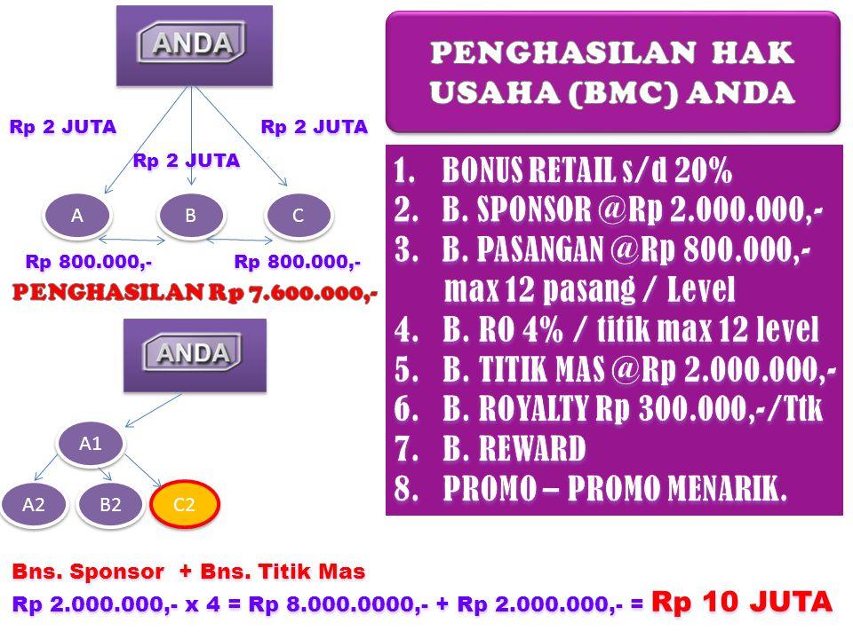 A A B B C C Rp 2 JUTA Rp 800.000,- A1 A2 B2 C2 Bns. Sponsor + Bns. Titik Mas Rp 2.000.000,- x 4 = Rp 8.000.0000,- + Rp 2.000.000,- = Rp 10 JUTA