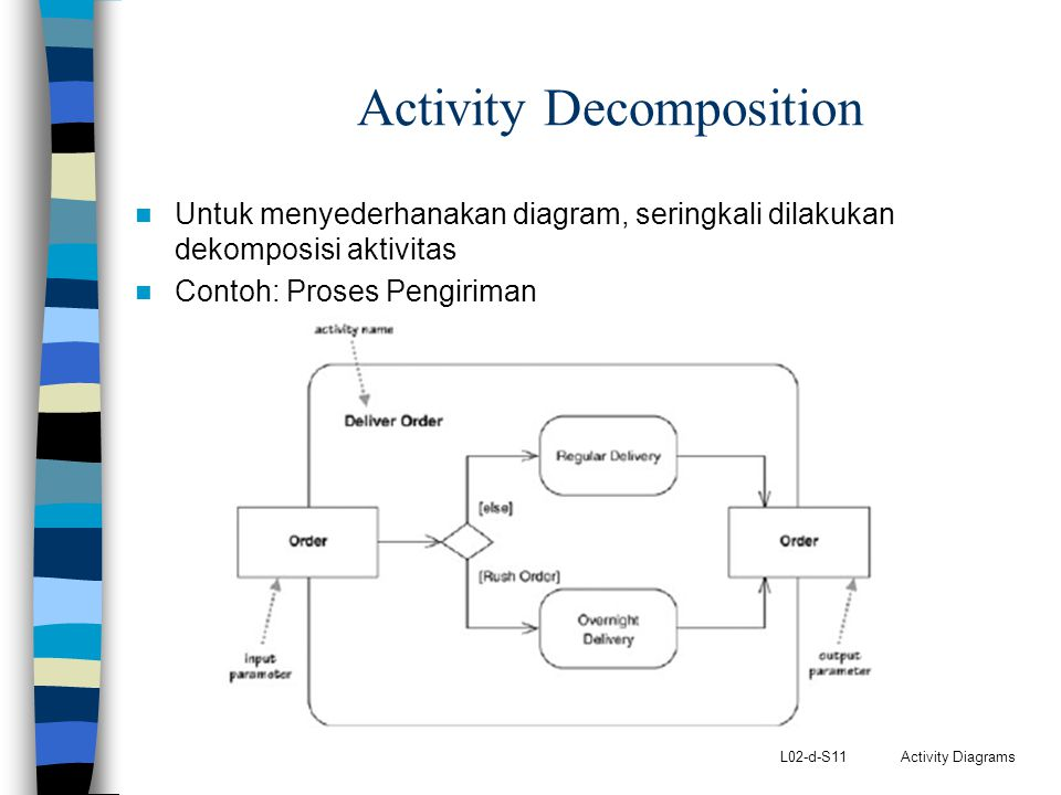 L02-d-S11 Activity Diagrams Activity Decomposition Untuk menyederhanakan diagram, seringkali dilakukan dekomposisi aktivitas Contoh: Proses Pengiriman