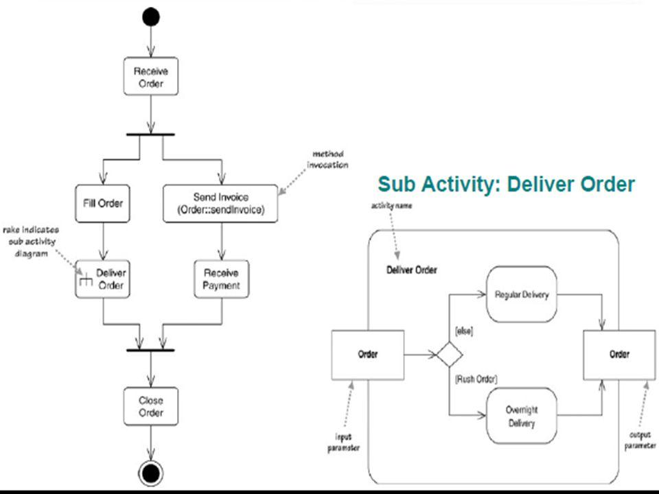 L02-d-S12 Activity Diagrams