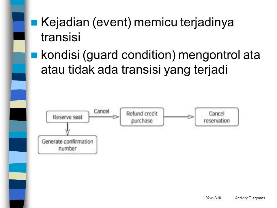 L02-d-S18 Activity Diagrams Kejadian (event) memicu terjadinya transisi kondisi (guard condition) mengontrol ata atau tidak ada transisi yang terjadi