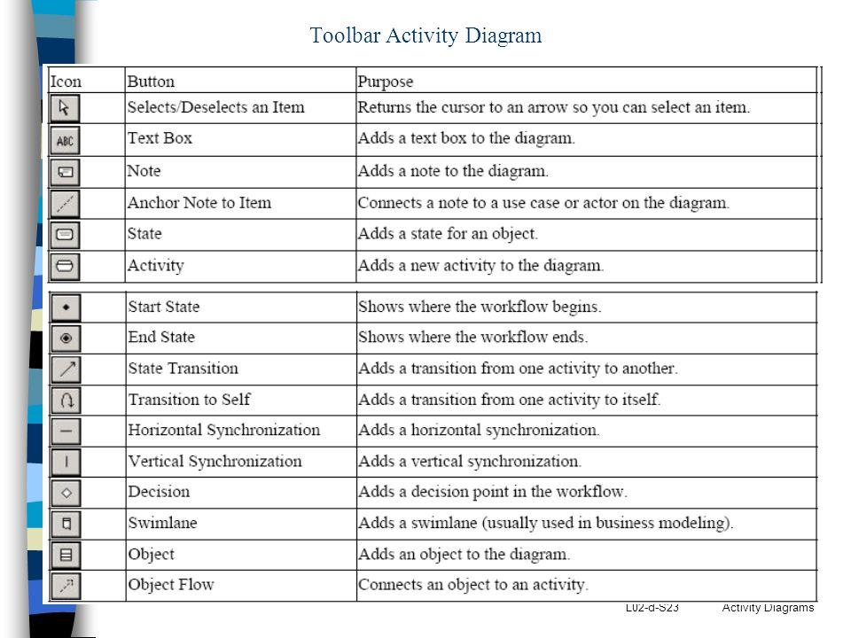 L02-d-S23 Activity Diagrams Toolbar Activity Diagram